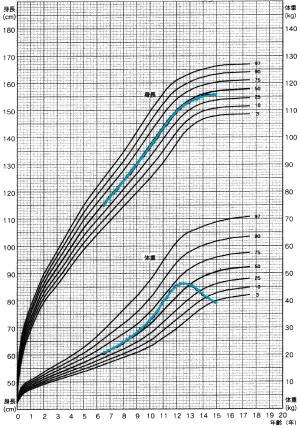 成長 曲線 赤ちゃん